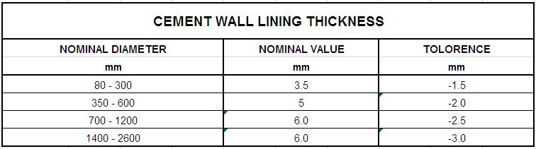 Cement wall lining thickness