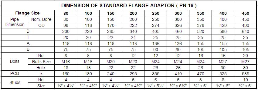 DIMENSION OF STANDARD FLANGE ADAPTOR - PN 16