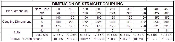 DIMENSION OF STRAIGHT COUPLING
