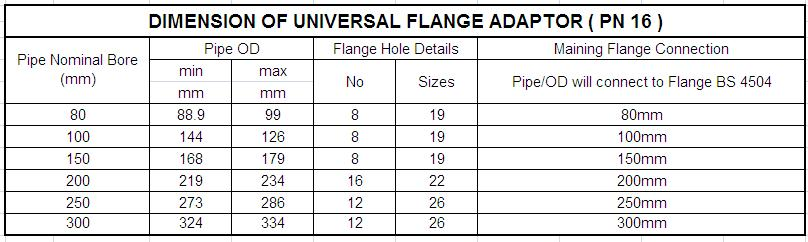 DIMENSION OF UNIVERSAL FLANGE ADAPTOR - PN 16