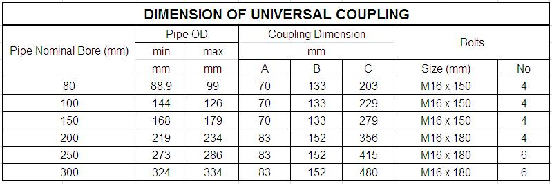 DIMENSION OF UNIVERSIAL COUPLING