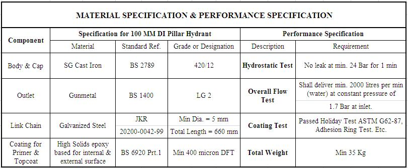 MATERIAL SPECIFICATION AND PERFORMANCE SPEC FOR PILLAR HYDRANT