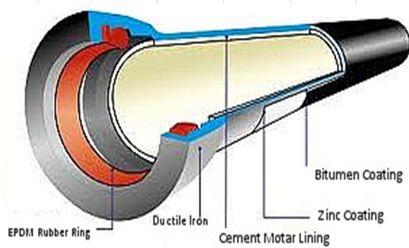 Push in joint ductile iron pipes 3D