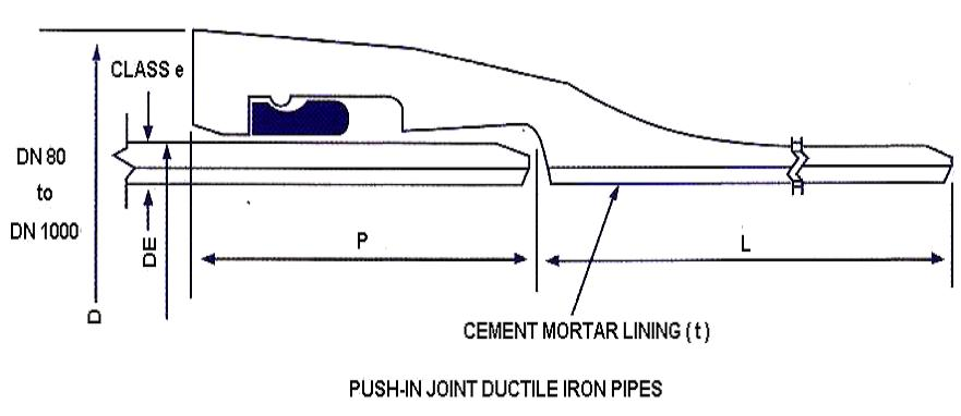 Push in joint ductile iron pipes