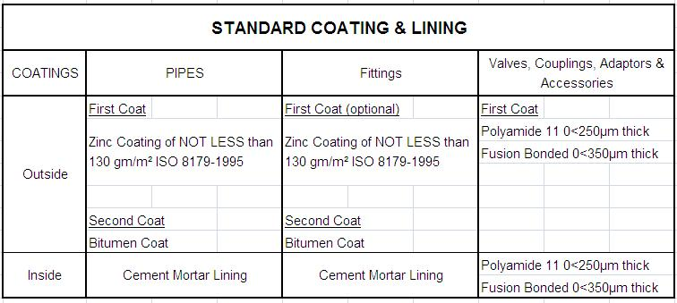Standard Coating and Lining