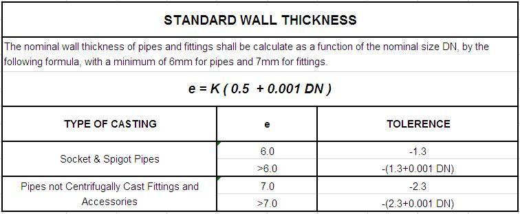Standard wall thickness